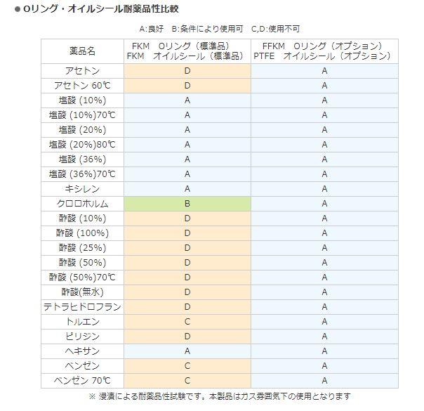 Yamato Scientific   Products