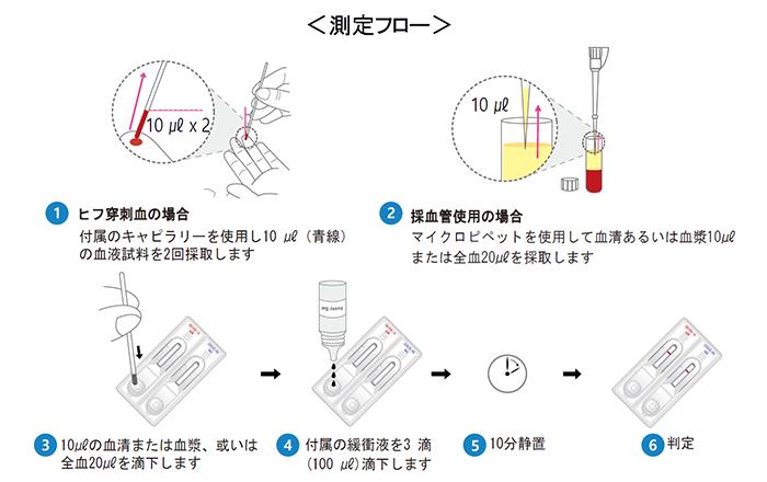 コロナ 抗体 検査 新型